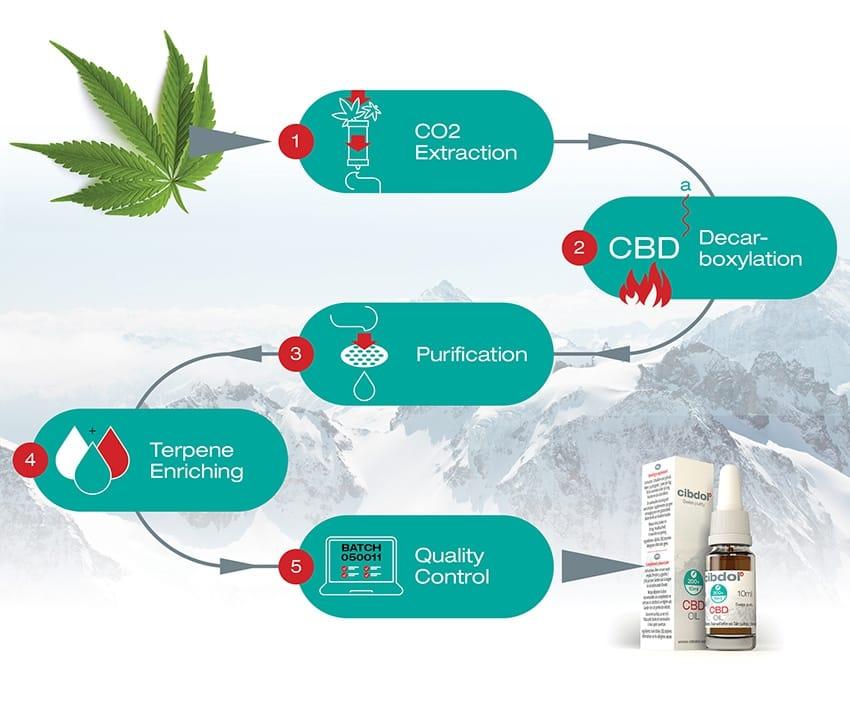 Hoe wordt Cibdol CBD olie gemaakt ?